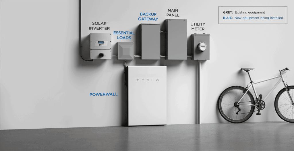 Serão ofertados dois modelos de inversor solar, nas versões de 3,8 kW e 7,8 kW, com dois e quatro rastreadores de ponto. (Divulgação/Tesla)